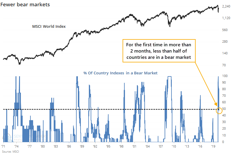 Country indexes in a bear market