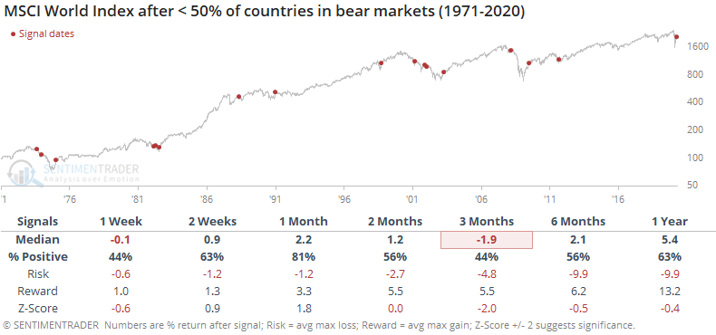 Less than half of country indexes in bear market