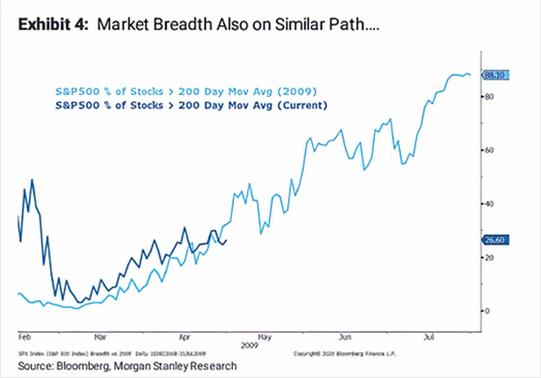 Market breadth stocks above 200-day average vs 2009