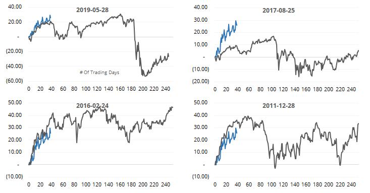 S&P 500 stocks above 200 day average versus 2009