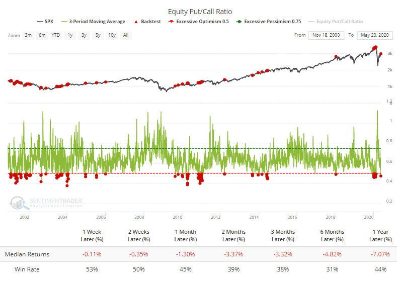 Equity put/call ratio is low
