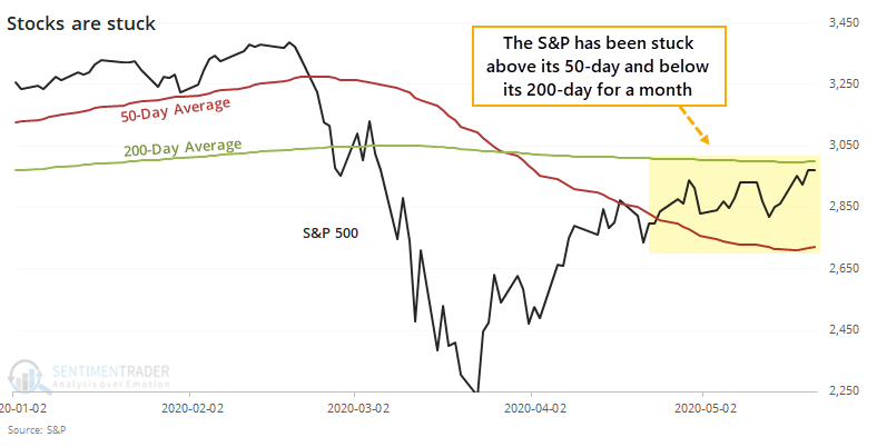 S&P 500 stuck between 50 and 200 day average