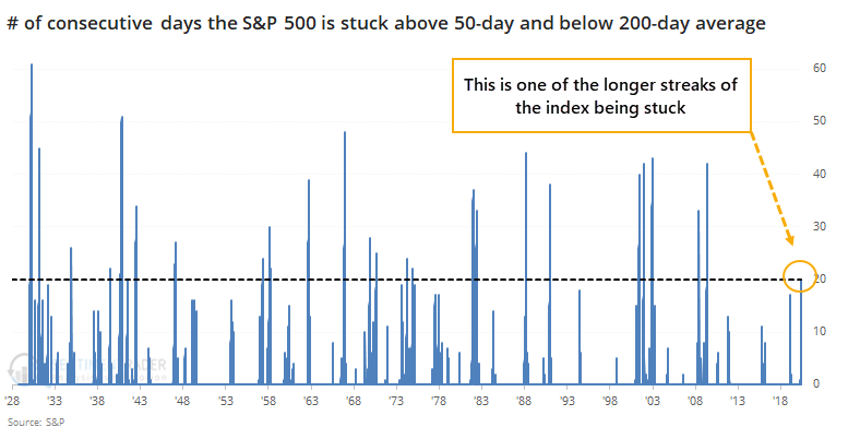 S&P stuck between 50 and 200 day moving average