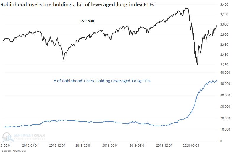 Robinhood users holding leveraged ETFs