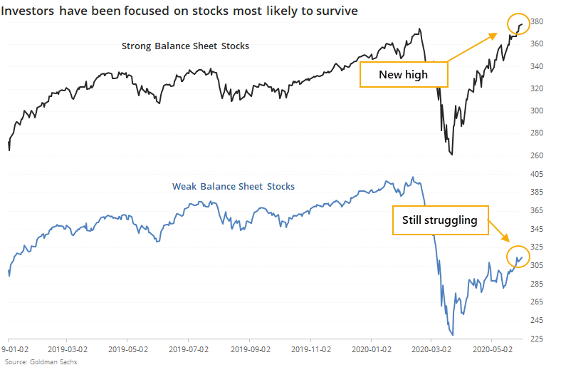 Strong and weak balance sheet stocks
