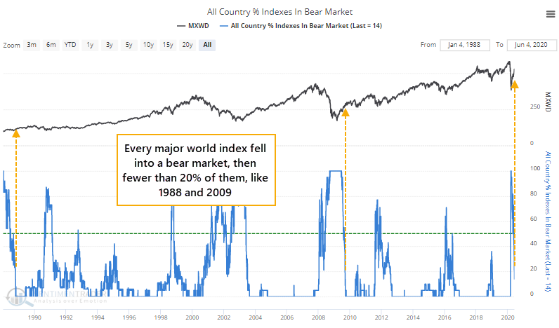 World indexes in a bear market