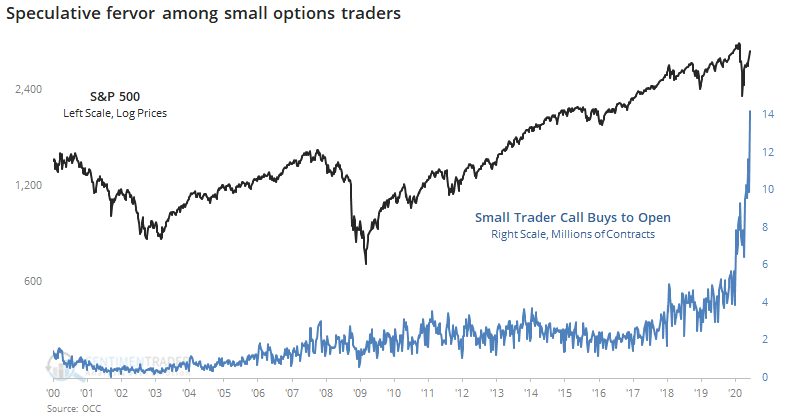 Small option trader call buys to open
