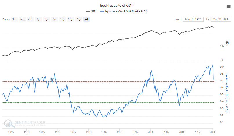 Equities as a % of GDP Buffett Indicator