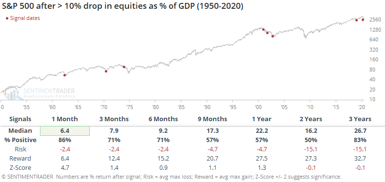 Equities as % of GDP drops hard