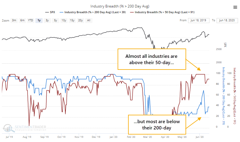 Industries above 50 and 200 day moving averages