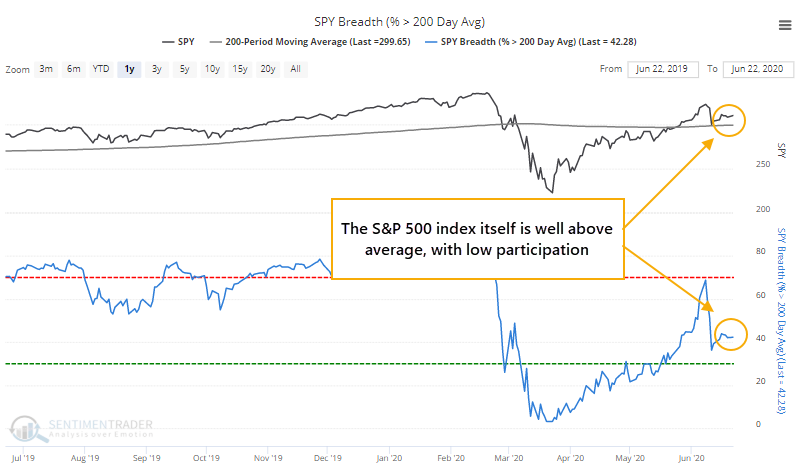 S&P above 200-day average with few members