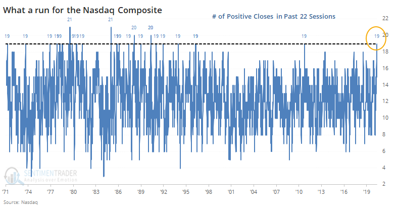 Nasdaq rallies 19 out of 22 days