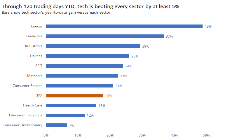 Technology stocks beat every sector year to date