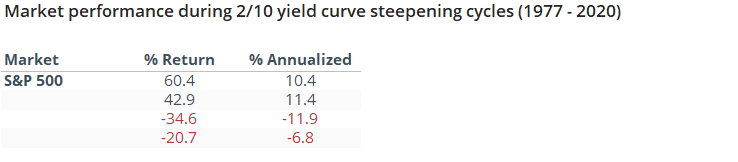 S&P 500 during yield curve steepening