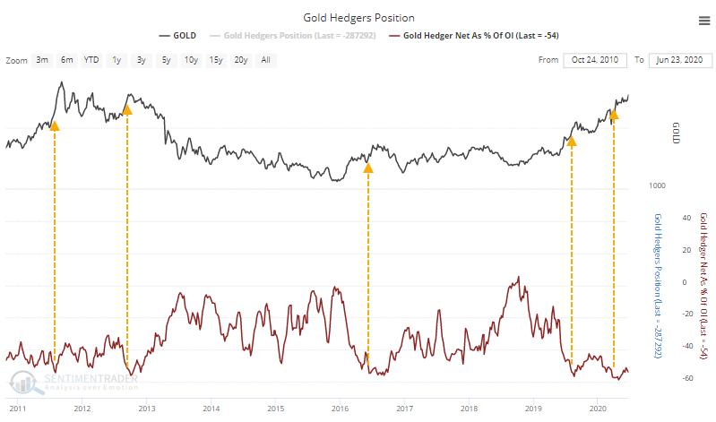 Gold futures speculators hedgers