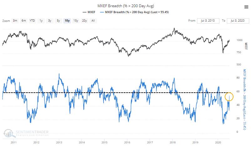 Emerging market stocks above 200-day moving average
