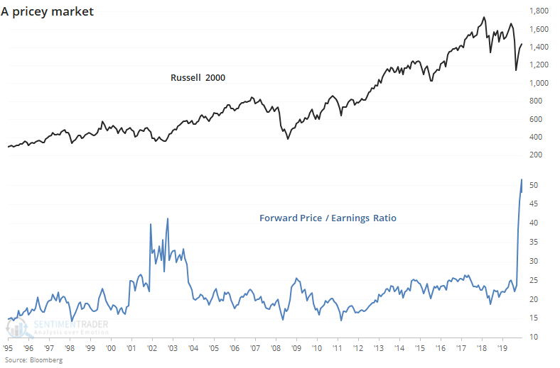 Russell 2000 forward price earnings ratio
