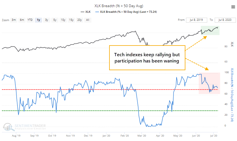 Nasdaq tech stocks above 50 day moving average