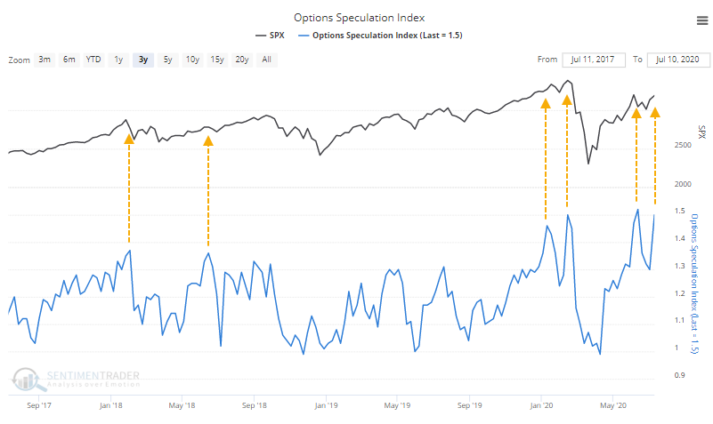 Options speculation index
