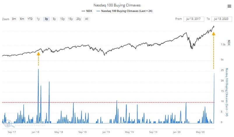 Nasdaq 100 tech stock buying climaxes