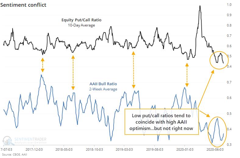 Put/call ratio versus AAII survey