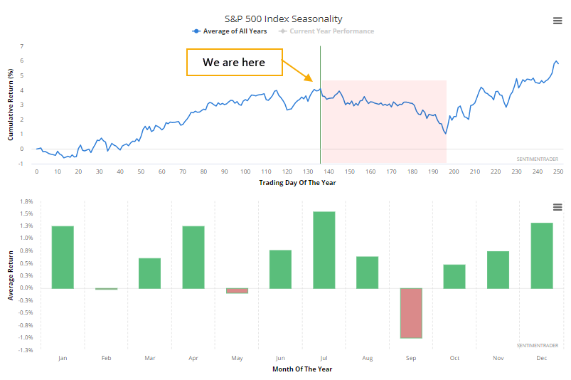 S&P 500 seasonality