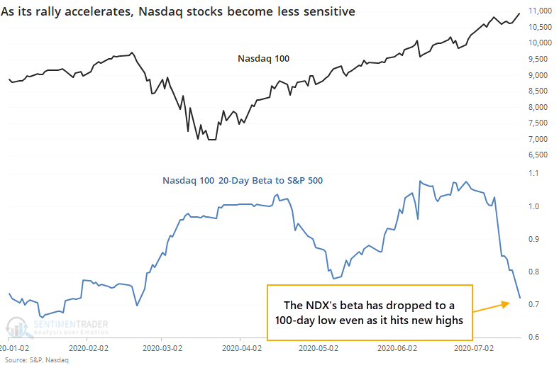 Nasdaq 100 NDX beta to S&P 500