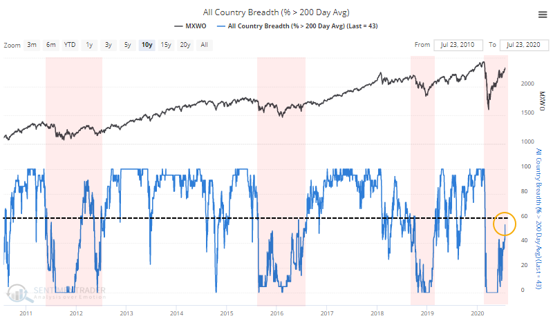 Percent of countries above 200 day moving average