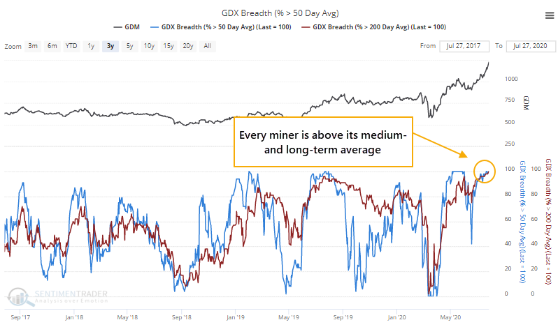 Percentage of gold miners above 50 200 day moving average