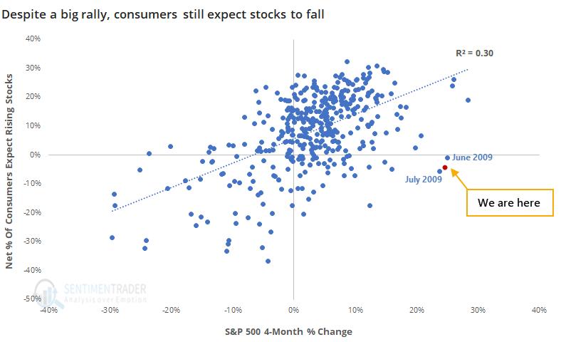 Consumer confidence stocks advance decline