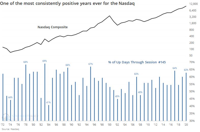 Nasdaq percentage of up days best years