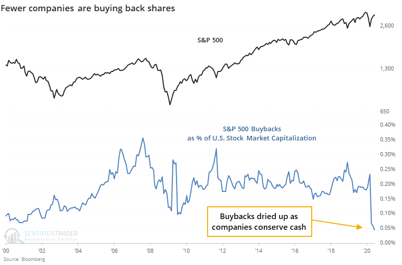 S&P 500 share buybacks