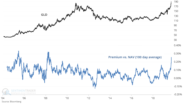 Gold GLD premium to net asset value