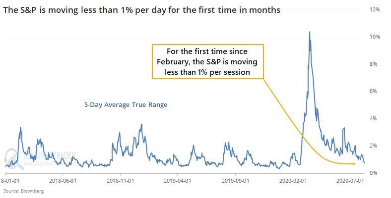 S&P 500 average true range