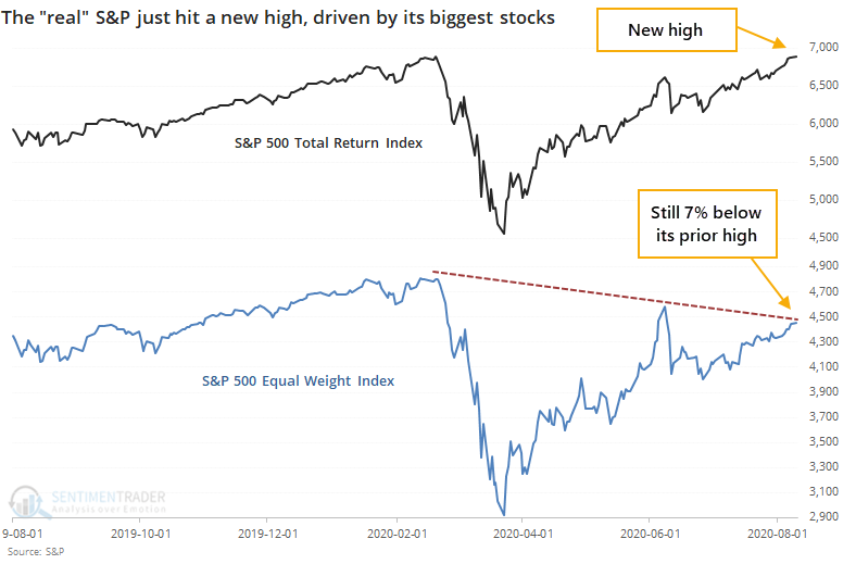 S&P 500 total return versus equal weight