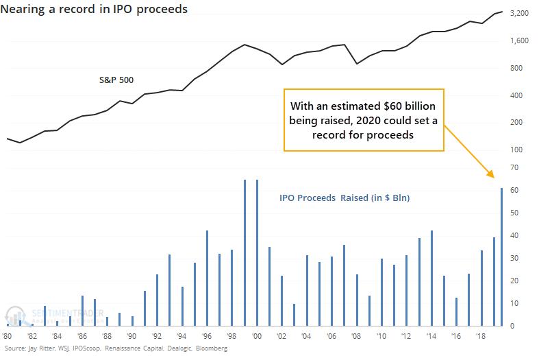 IPO proceeds