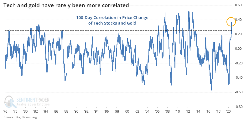 Gold and tech are highly correlated