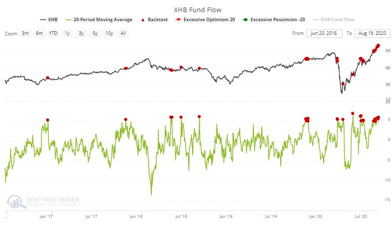 Homebuilding ETF XHB fund flow