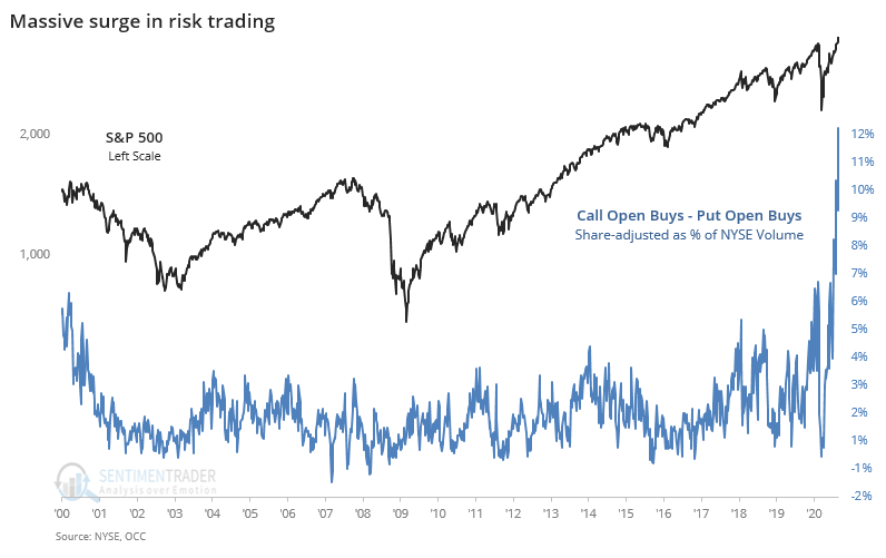 Speculative options activity calls puts