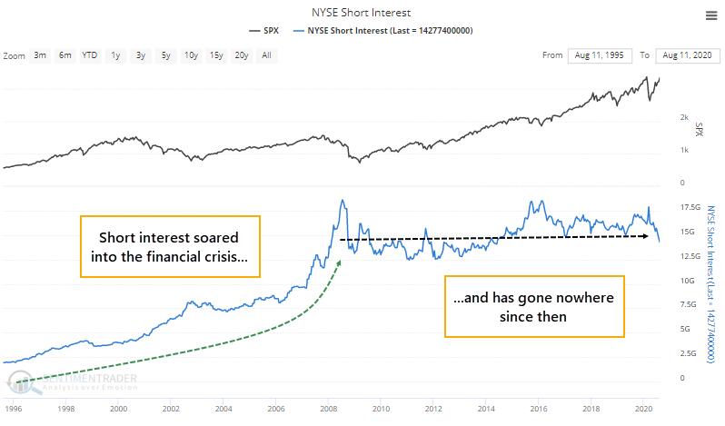 NYSE short interest