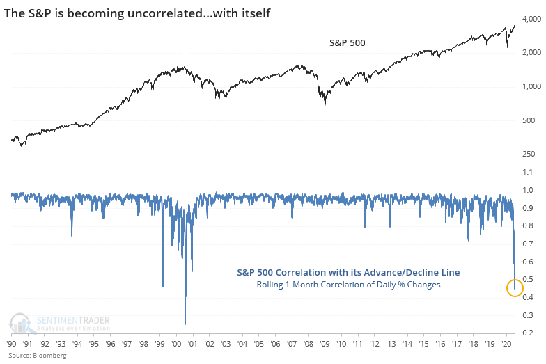 Correlation between S&P and advance/decline line