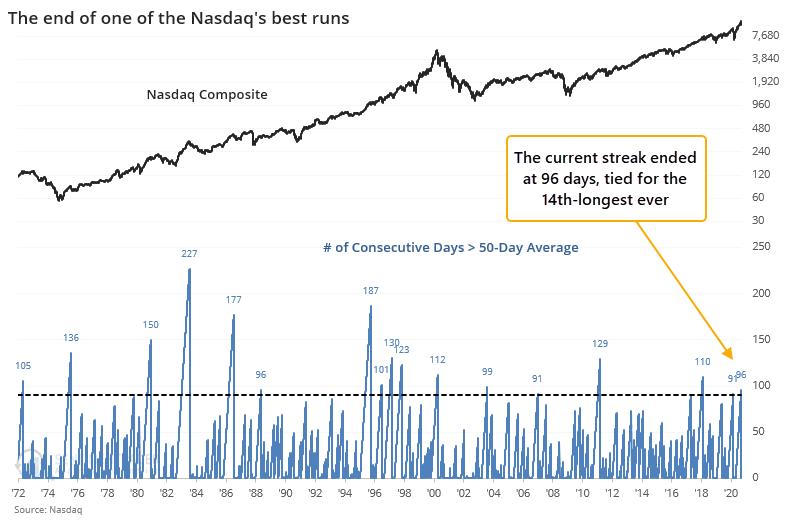 Nasdaq streaks above 50 day moving average