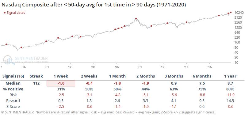 Nasdaq falls below 50 day average