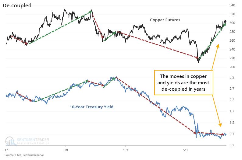 Copper versus 10-year Treasury yield
