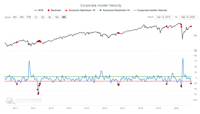 Smart money corporate insider buy sell velocity