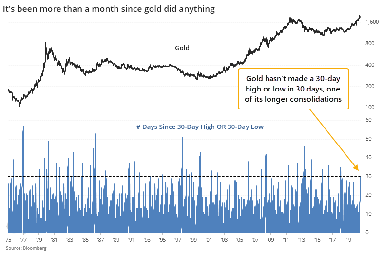 Gold consolidation no 30 day high or low