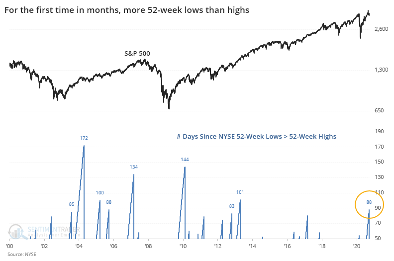 Streak of NYSE 52-week highs greater than lows