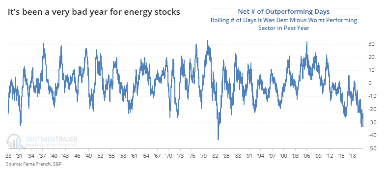 Energy stocks worst performing sector