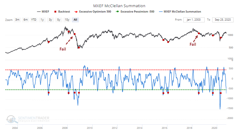 Emerging markets McClellan Summation Index