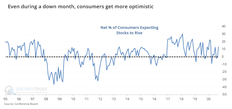 Consumers expecting stocks to rise